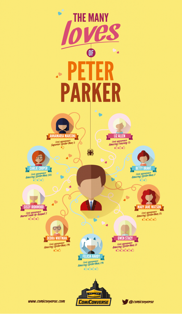 TheManyLovesOfPeterParker-01