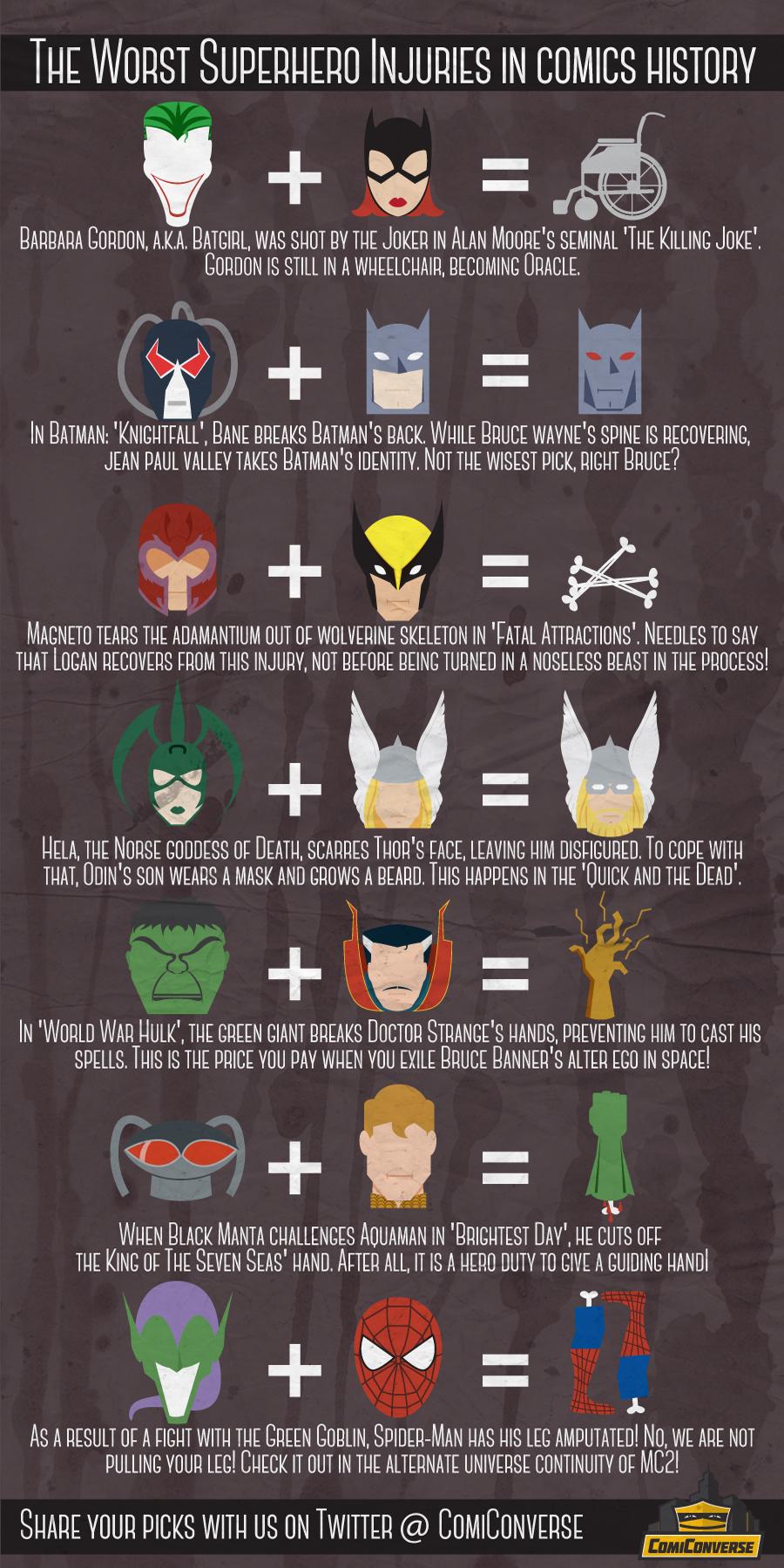 Superhero Injuries Comics