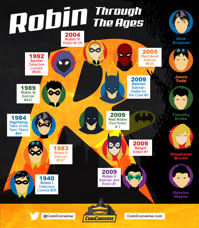 Credit: ComiConverse Infographics